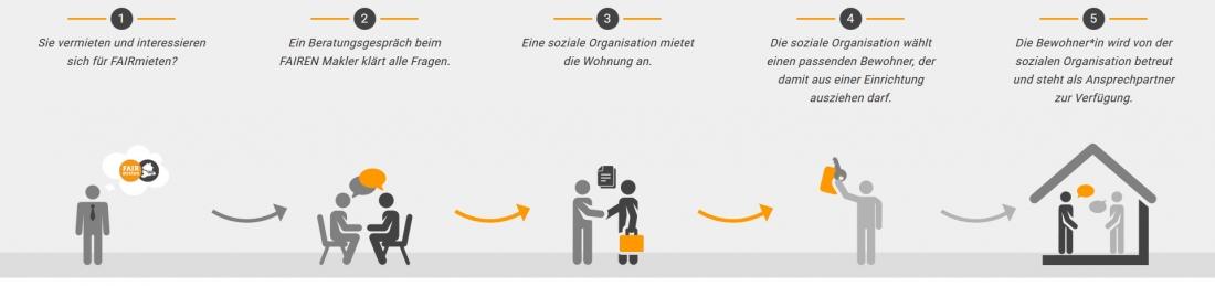 Bildschirmfoto Grafiken von faire Vermieter